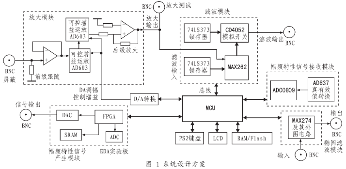 采用AD603与MAX262相结合实现四阶程控滤...