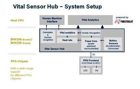 关于Bosch Sensortec的新一代传感器中枢平台