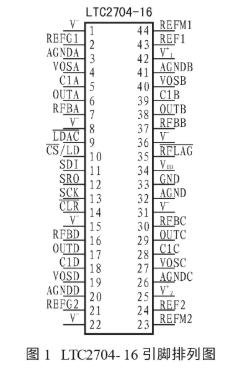 高集成度D/A轉換器LTC2704-16的功能特...