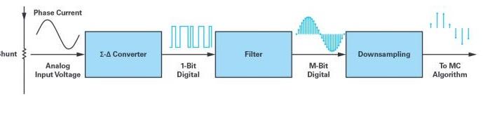 测试脉冲响应对滤波器阶跃响应的影响