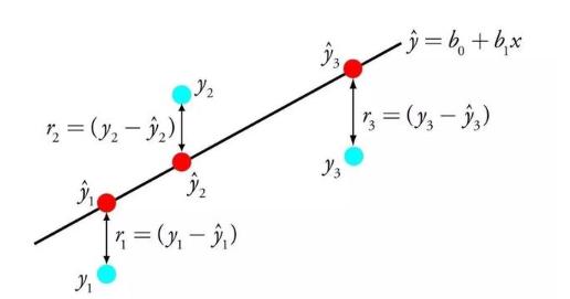 了解機器學習的十大算法