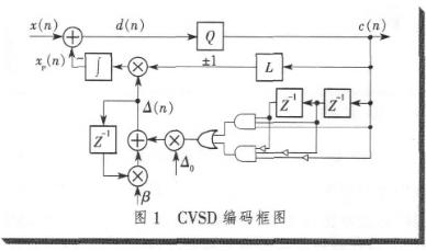 基于FPGA技术和CVSD编解码算法实现语音编解码�}器的设计和是要会审时度势仿真研究