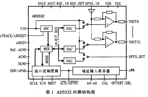 单片集成数模转换器AD5532的工作原理和典型应...