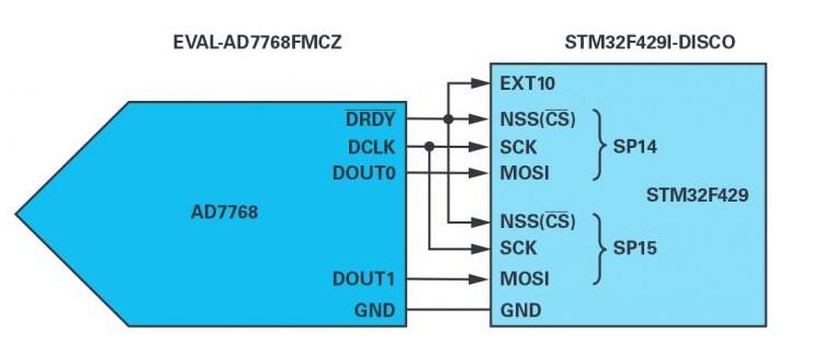 直接存储器访问用于在外设与存储器之间提供高速数据传输