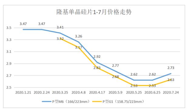 硅片、电池等材料涨价,将影响2020年竞价项目的抢装并网进度