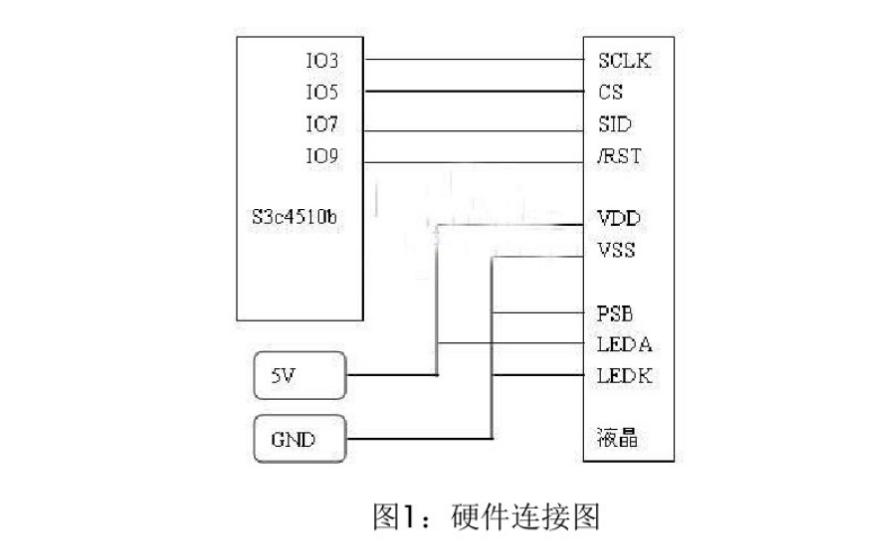 如何使用ARM7实现LCD设计教程