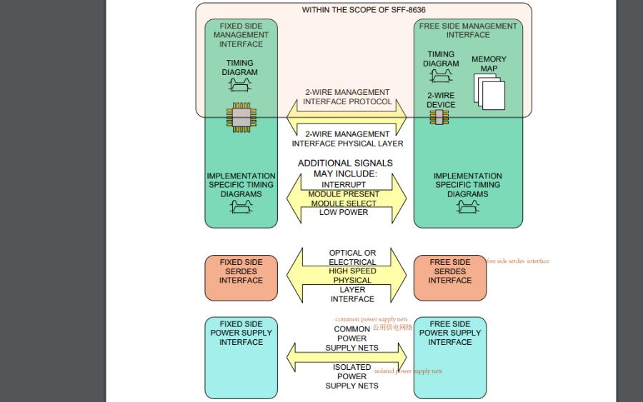 SFF-8636有线环境管理接口规范的详细资料说明