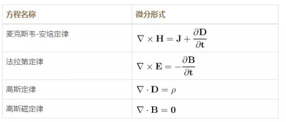 【仿真百科】磁场电磁学简 5ad (上)