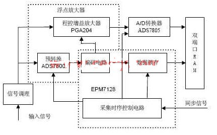 基于复杂可编程逻辑◎器件实现数据采集系统的软硬件�y设计