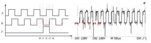 采用FPGA器件实现滤波器的设计和验证方法