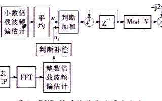 利用Verilog硬件描述語言實現DVB-H系統載波同步的設計方案