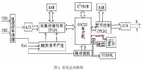 基于復雜可編程邏輯器件CPLD實現示波器的存儲和采集系統的設計