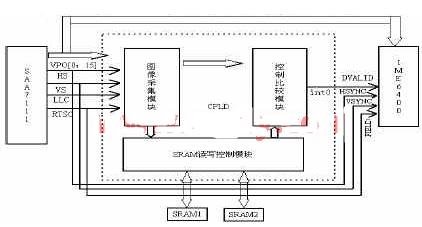 基于EPM7128S84-15控制器CPLD器件实现图像采集与控制系统的设计