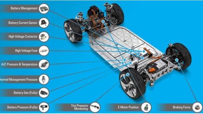 壓力傳感器在汽車中的應用有哪些