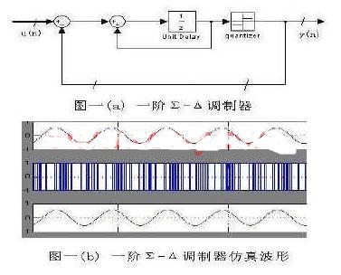 数字Σ-Δ调制器的基本原理及采用FPGA器件实现...