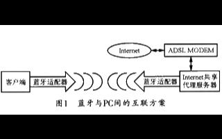 蓝牙无线组网的优点、原理及在应用