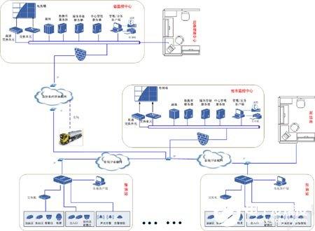 力维加油站联网监控系统的功能特点和应用场景分析
