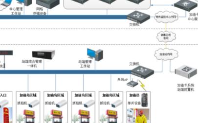 加油站车牌识别及客户服务系统的构建和应用特点分析
