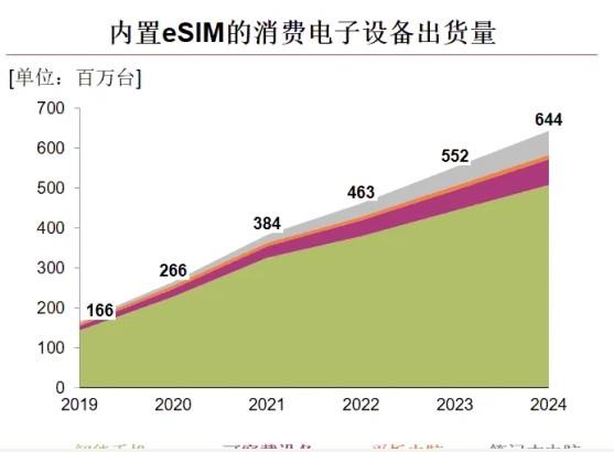 内置eSIM在消费类电子设备及物联网设备中的应用发展