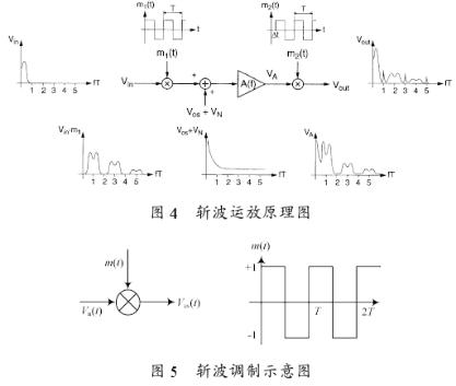 斩波调制技术对AMP噪声的影响