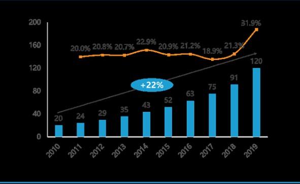 消费物联网:由智能硬件销售向数据服务升级