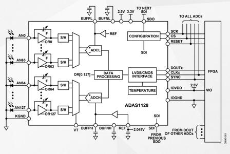 24位电流/数字转换器ADAS1128的性能特点...