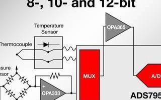 TI高精度SAR模数转换器795X系列产品的主要特性和应用优势