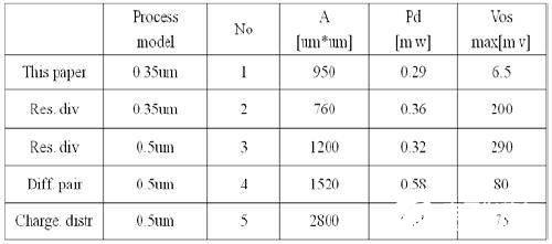 五种比较器的性能