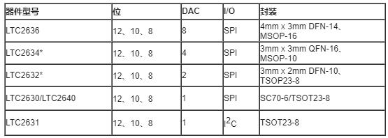 凌力尔特数摸转换器芯片LTC2636的性能特点及应用解决方案