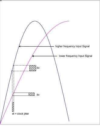 模数转换器的性能及时钟抖动对其造成的影响分析