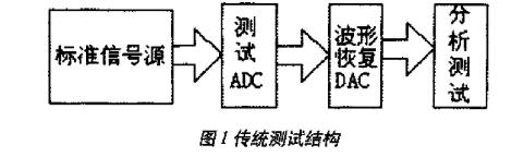高速ADC的动态性能参数和基于DSP技术的测试方法研究