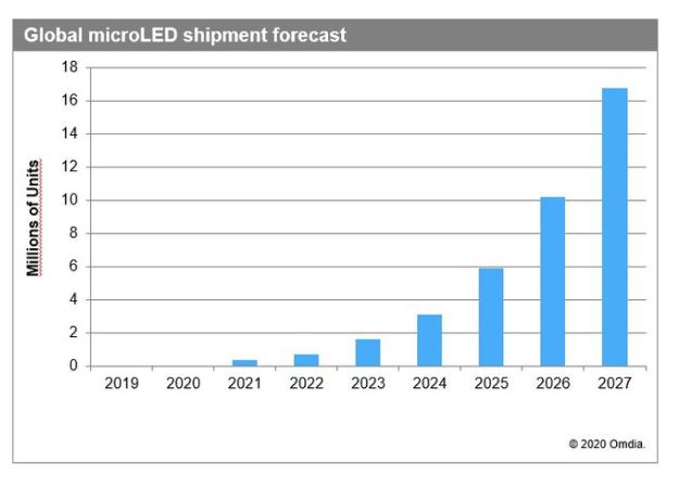 Omdia预计Mircro LED显示器将成下一个自发光显示技术