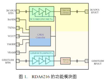 RDA6216功率放大器模块的基本特性、原理及应...