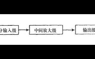 基于雙極工藝的高速運算放大器的電路設計