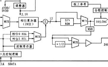 低功耗可编程波形发生器AD9833的特点、功能与应用分析