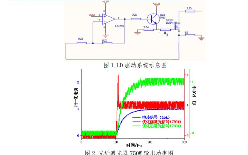 高功率光纤激光器过冲效应抑制技术研究