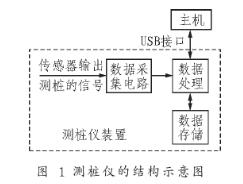 采用嵌入式Iinux操作系统实现测桩仪的设计