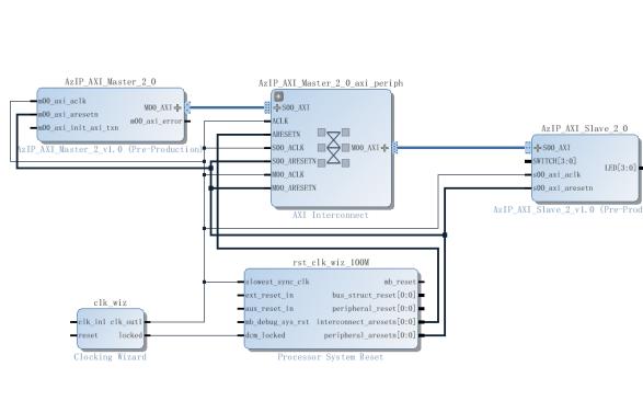 Zynq构建SoC系统深度学习教程之PL与CPU通过DDR3进行数据交互