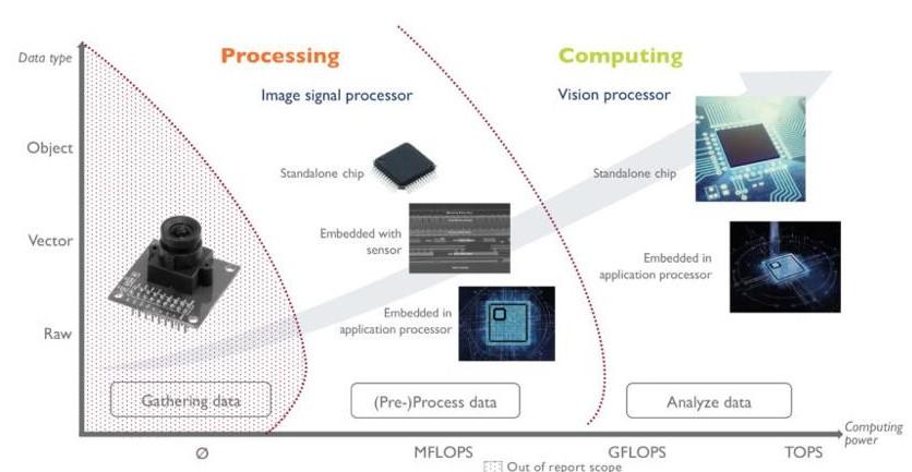 图像信号处理和计算硬件类型介绍