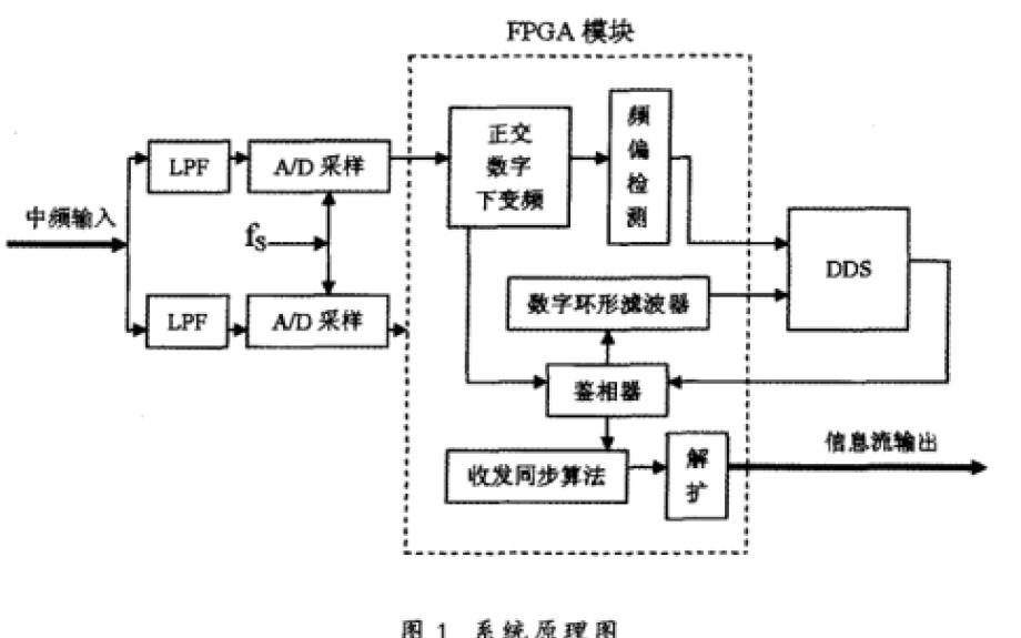 使用軟件無線電實現擴頻通信系統同步性研究