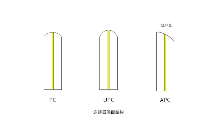 详谈光纤连接器的接口类型:PC、APC、UPC