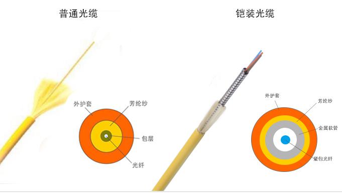 一文告诉你铠装光纤跳线和普通光纤跳线的区别