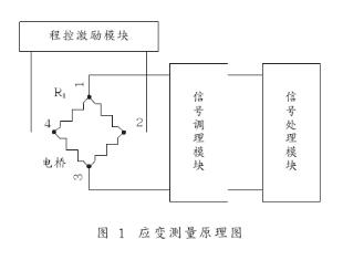 應變測量的原理及恒壓/恒流源的應用電路設計