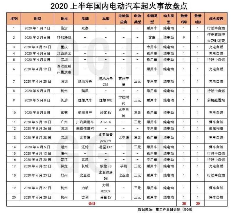 资料解读:盘点分析2020上半年电动汽车起火事故