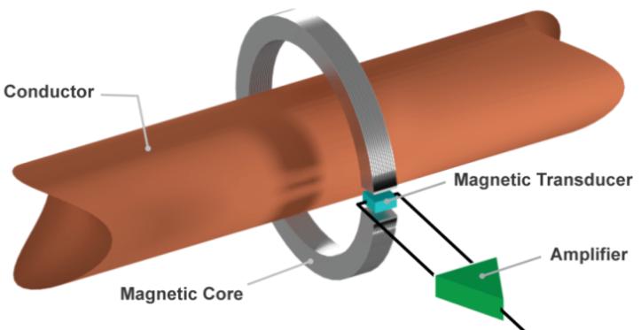 開環電流傳感器與閉環電流傳感器
