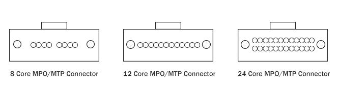 详谈MPO/MTP光纤跳线的芯数、公母头和极性分...