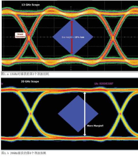 使用DSP工具消除探头和夹具的影响实现高速串行数...
