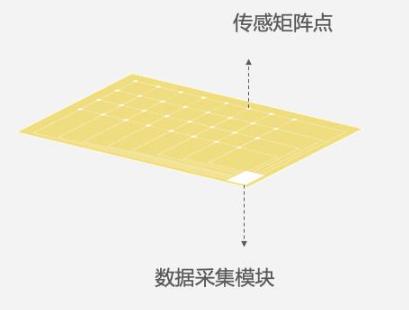 柔性織物壓力傳感器簡介