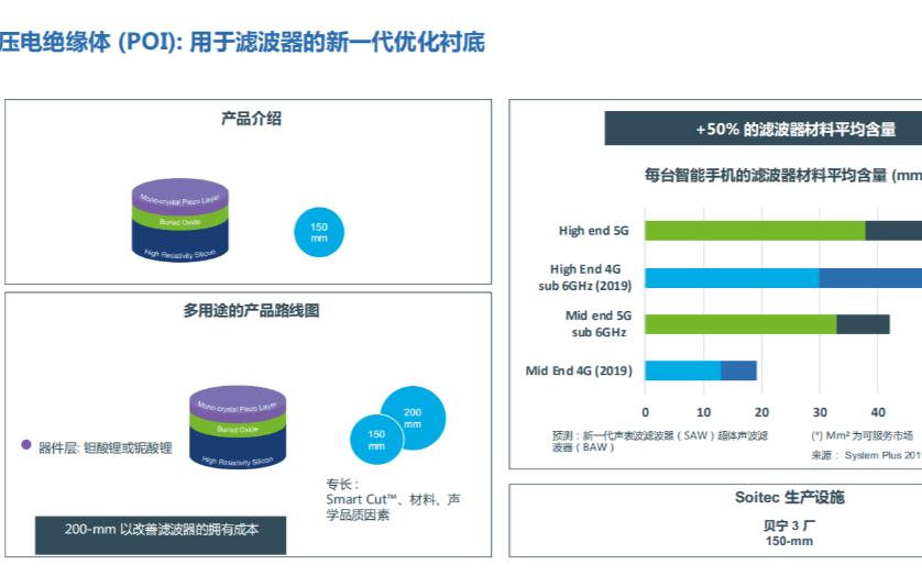 5G時代POI襯底SAW大熱,以高性能和更優成本取代TC-SAW和BAW