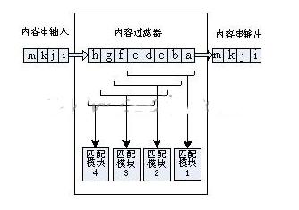 采用StratixII系列的EP2S60FPGA芯片实现报文内容过滤算法研究分析